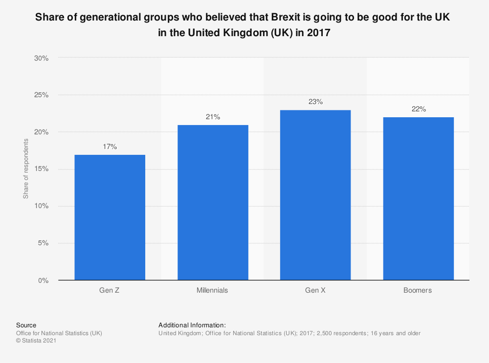 Statistic: Share of generational groups who believed that Brexit is going to be good for the UK  in the United Kingdom (UK) in 2017 | Statista