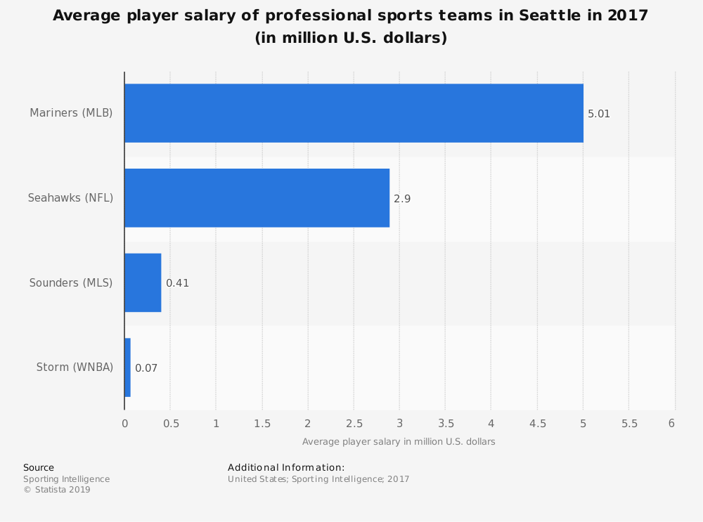 Statistic: Average player salary of professional sports teams in Seattle in 2017 (in million U.S. dollars) | Statista
