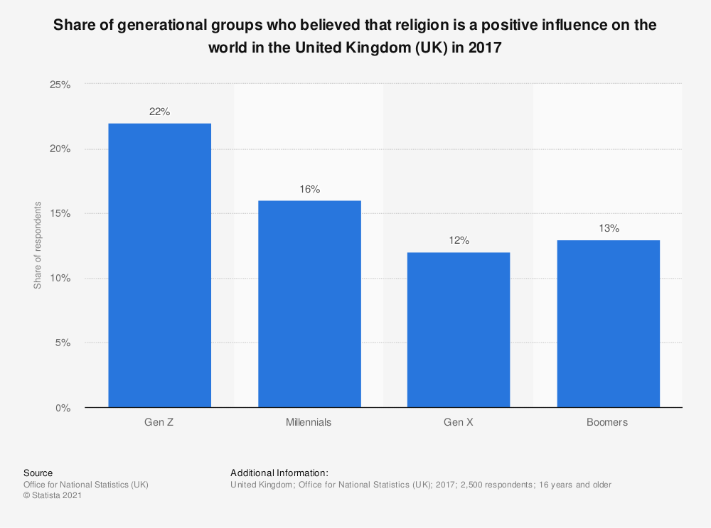 Statistic: Share of generational groups who believed that religion is a positive influence on the world in the United Kingdom (UK) in 2017 | Statista