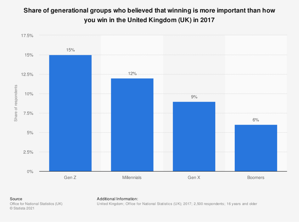 Statistic: Share of generational groups who believed that winning is more important than how you win in the United Kingdom (UK) in 2017 | Statista