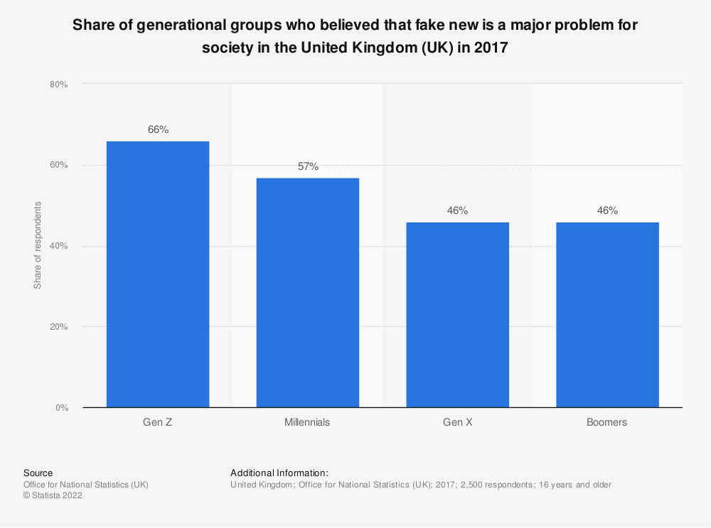 Statistic: Share of generational groups who believed that fake new is a major problem for society in the United Kingdom (UK) in 2017 | Statista