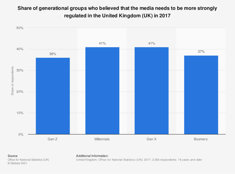 Statistic: Share of generational groups who believed that the media needs to be more strongly regulated in the United Kingdom (UK) in 2017 | Statista