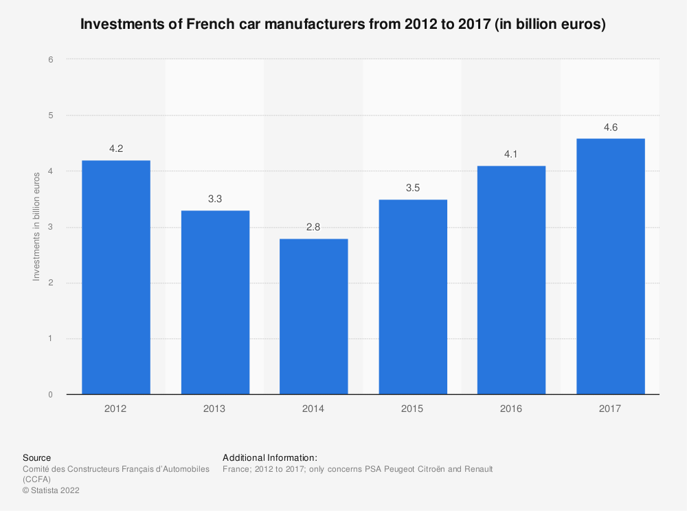 Statistic: Investments of French car manufacturers from 2012 to 2016 (in billion euros) | Statista