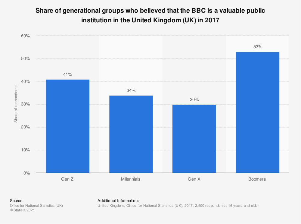 Statistic: Share of generational groups who believed that the BBC is a valuable public institution in the United Kingdom (UK) in 2017 | Statista