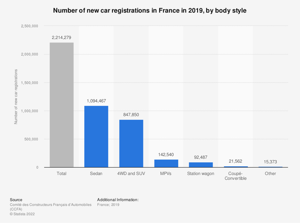 Statistic: Number of new car registrations in France in 2016, by bodywork   Statista