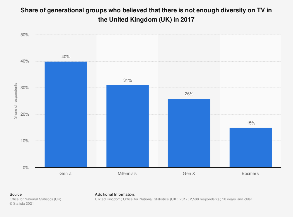 Statistic: Share of generational groups who believed that there is not enough diversity on TV in the United Kingdom (UK) in 2017 | Statista