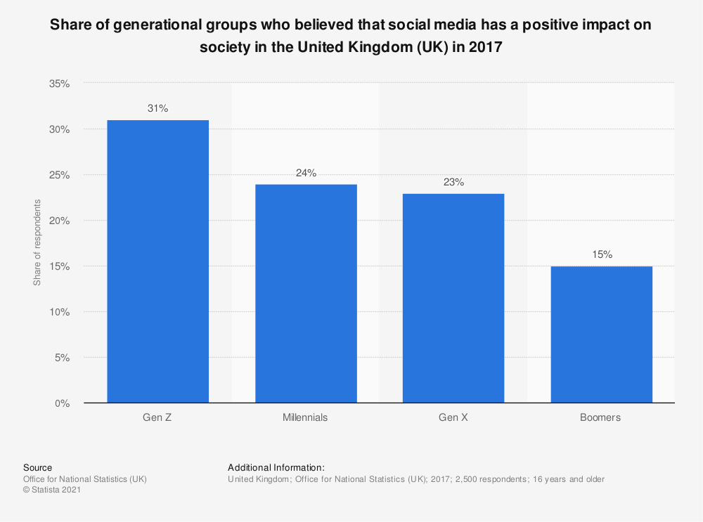 Statistic: Share of generational groups who believed that social media has a positive impact on society in the United Kingdom (UK) in 2017 | Statista