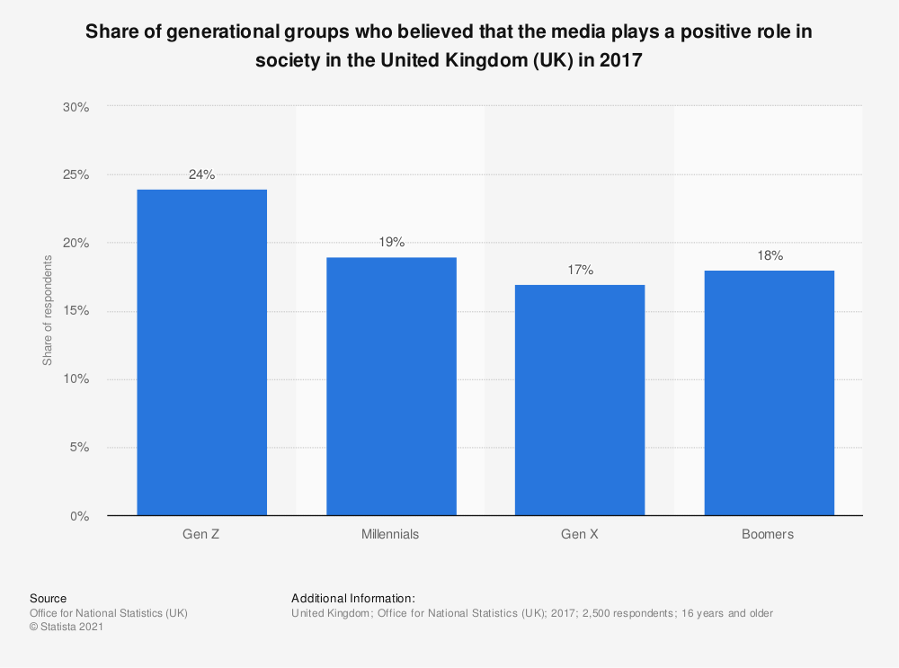 Statistic: Share of generational groups who believed that the media plays a positive role in society in the United Kingdom (UK) in 2017 | Statista