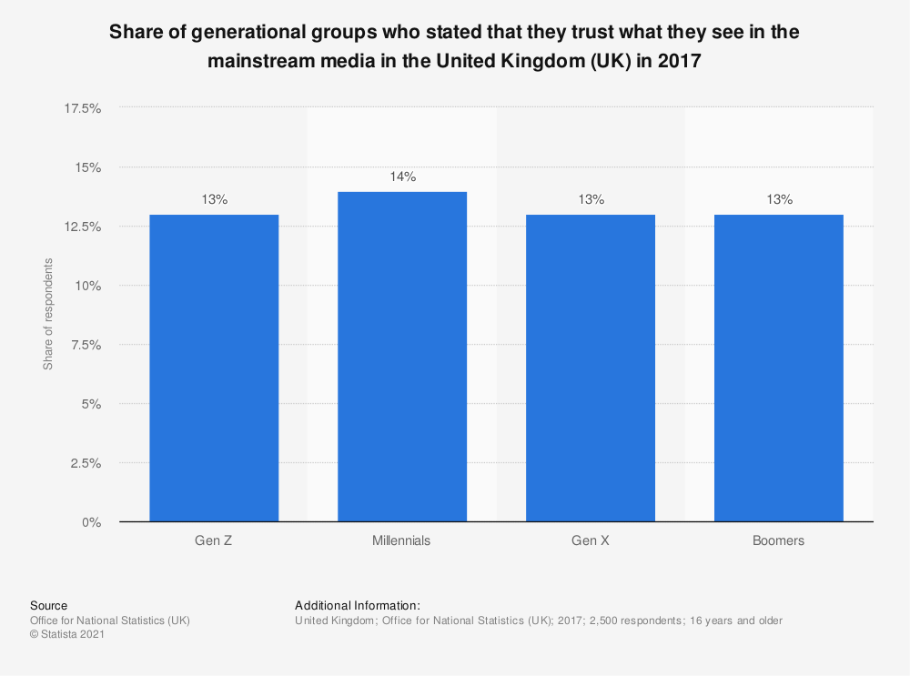 Statistic: Share of generational groups who stated that they trust what they see in the mainstream media in the United Kingdom (UK) in 2017 | Statista