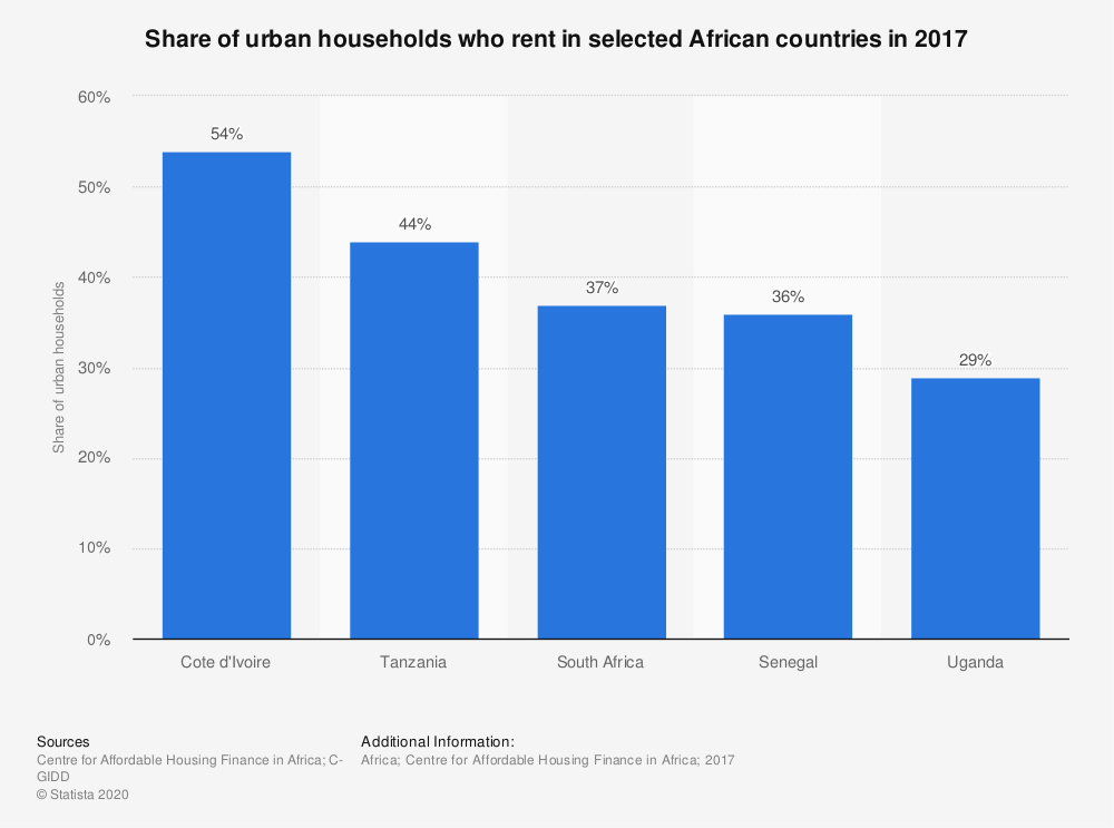 Statistic: Share of urban households who rent in selected African countries in 2017   Statista