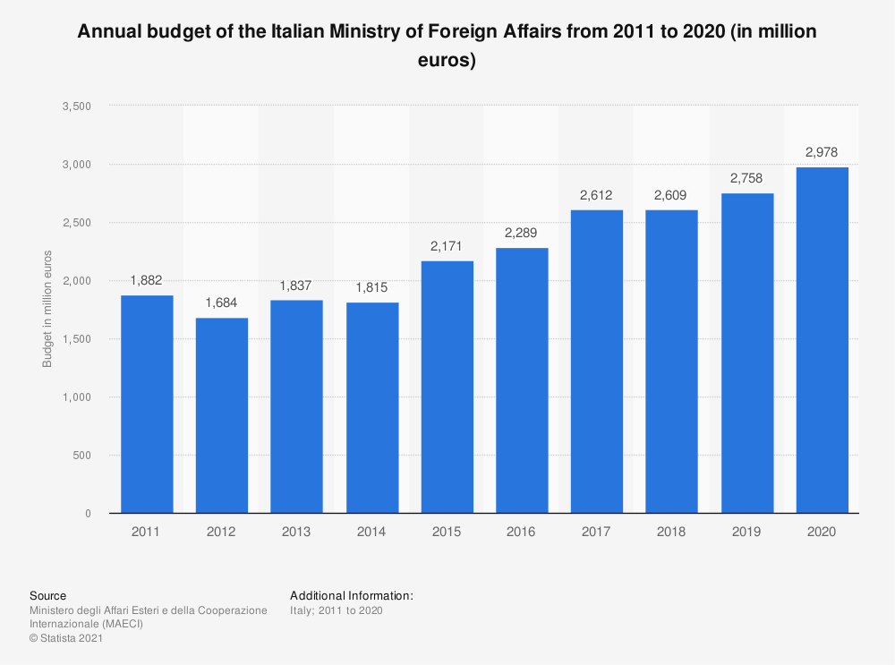 Statistic: Annual budget of the Italian Ministry of Foreign Affairs from 2011 to 2020 (in million euros) | Statista