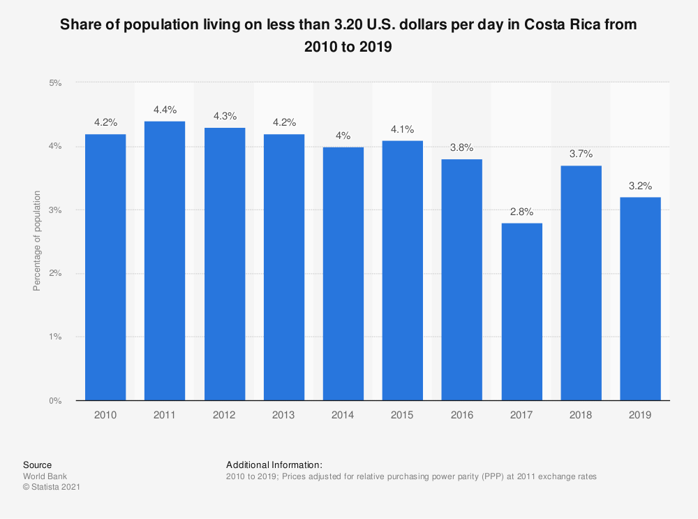 Statistic: Share of population living on less than 3.20 U.S. dollars per day in Costa Rica from 2010 to 2018 | Statista