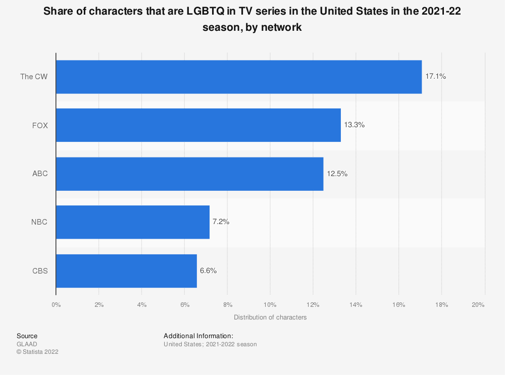 Statistic: Share of characters that are LGBTQ in TV series in the United States in the 2019-20 season, by network | Statista