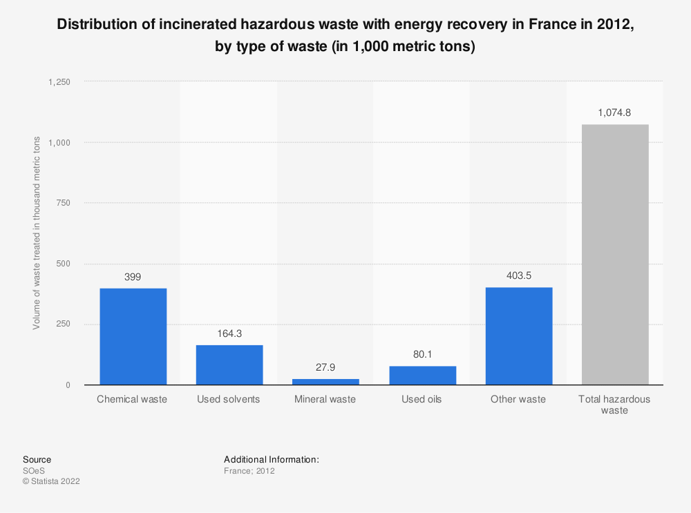 Statistic: Distribution of incinerated hazardous waste with energy recovery in France in 2012, by type of waste (in 1,000 metric tons) | Statista