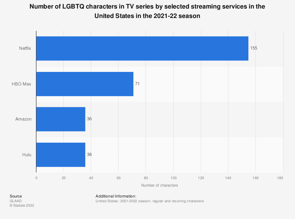 Statistic: Number of LGBTQ characters in TV series by selected streaming services in the United States in the 2020-21 season | Statista