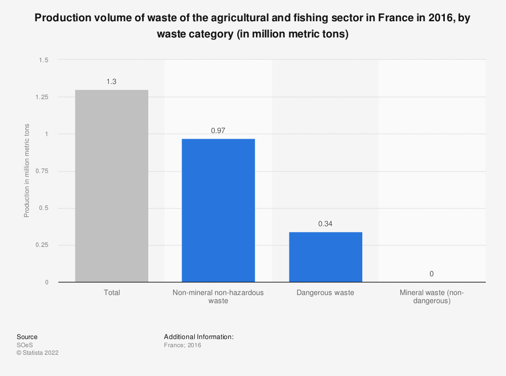 Statistic: Production volume of waste of the agricultural and fishing sector in France in 2012, by waste category (in million metric tons) | Statista