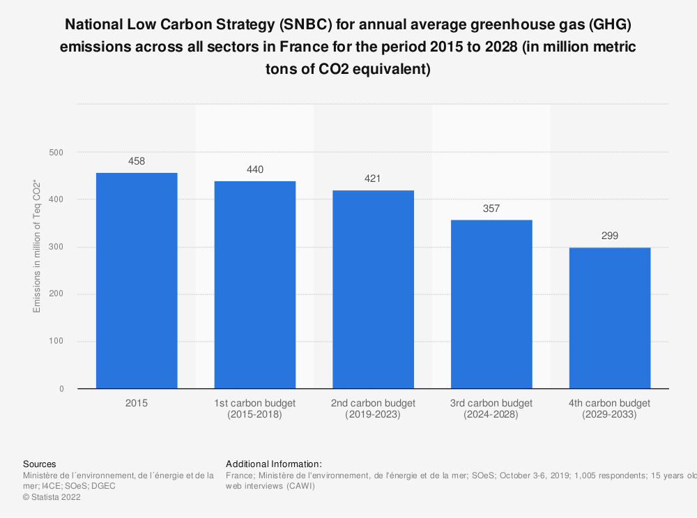 Statistic: National Low Carbon Strategy (SNBC) for annual average greenhouse gas (GHG) emissions across all sectors in France for the period 2013 to 2028 (in million metric tons of CO2 equivalent) | Statista