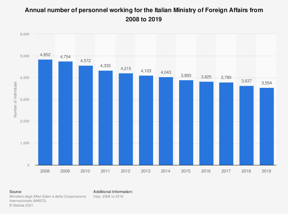 Statistic: Annual number of personnel working for the Italian Ministry of Foreign Affairs from 2008 to 2019  | Statista