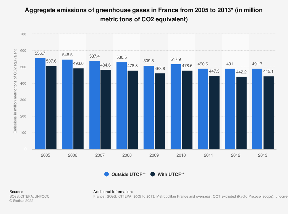 Statistic: Aggregate emissions of greenhouse gases in France from 2005 to 2013* (in million metric tons of CO2 equivalent) | Statista