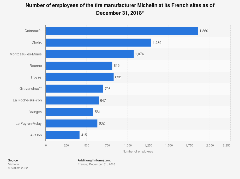 Statistic: Number of employees of the tire manufacturer Michelin at its French sites as of December 31, 2016* | Statista
