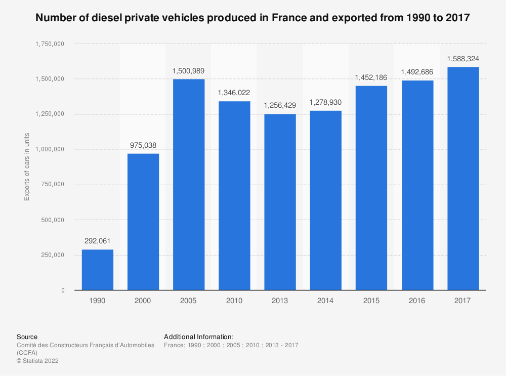 Statistic: Number of diesel private vehicles produced in France and exported from 1990 to 2016 | Statista