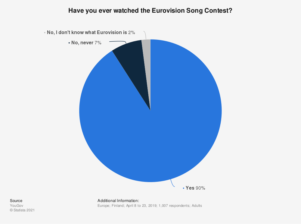 Statistic: Have you ever watched the Eurovision Song Contest? | Statista