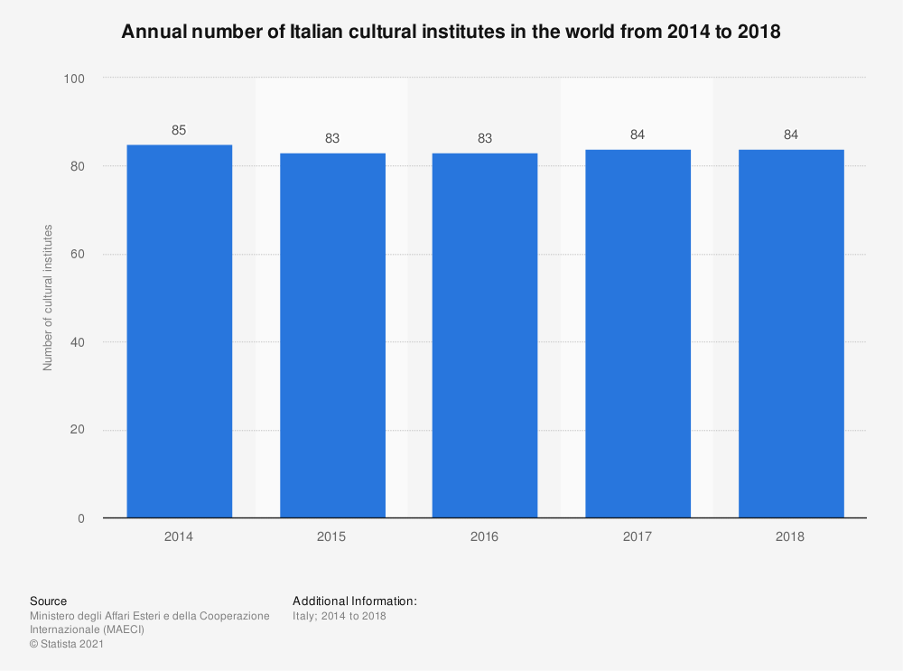 Statistic: Annual number of Italian cultural institutes in the world from 2014 to 2018 | Statista