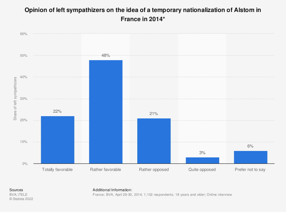 Statistic: Opinion of left sympathizers on the idea of a temporary nationalization of Alstom in France in 2014*   Statista