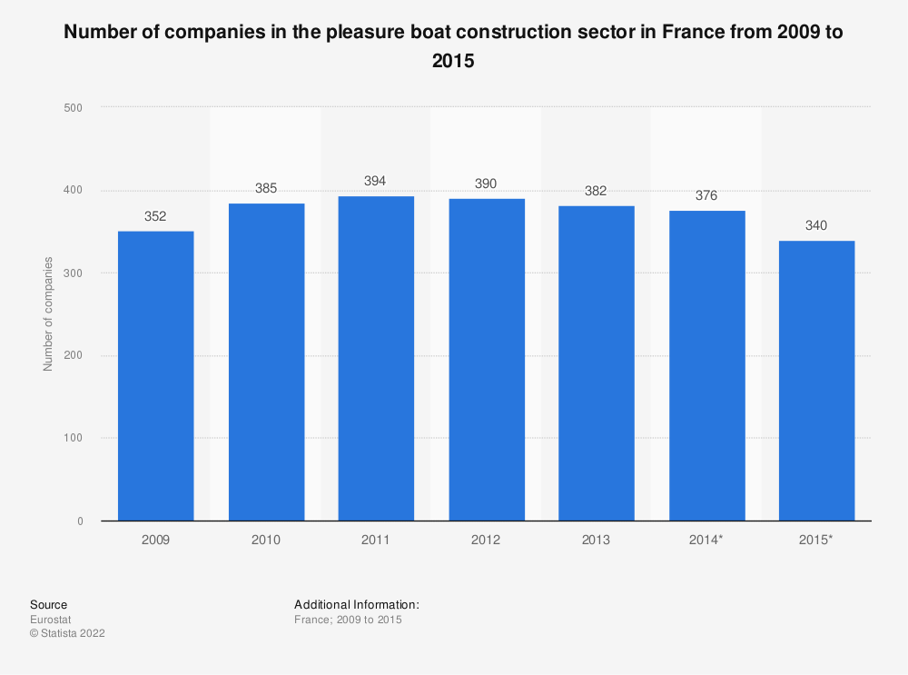Statistic: Number of companies in the pleasure boat construction sector in France from 2009 to 2015 | Statista