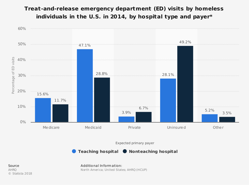 Statistic: Treat-and-release emergency department (ED) visits by homeless individuals in the U.S. in 2014, by hospital type and payer* | Statista