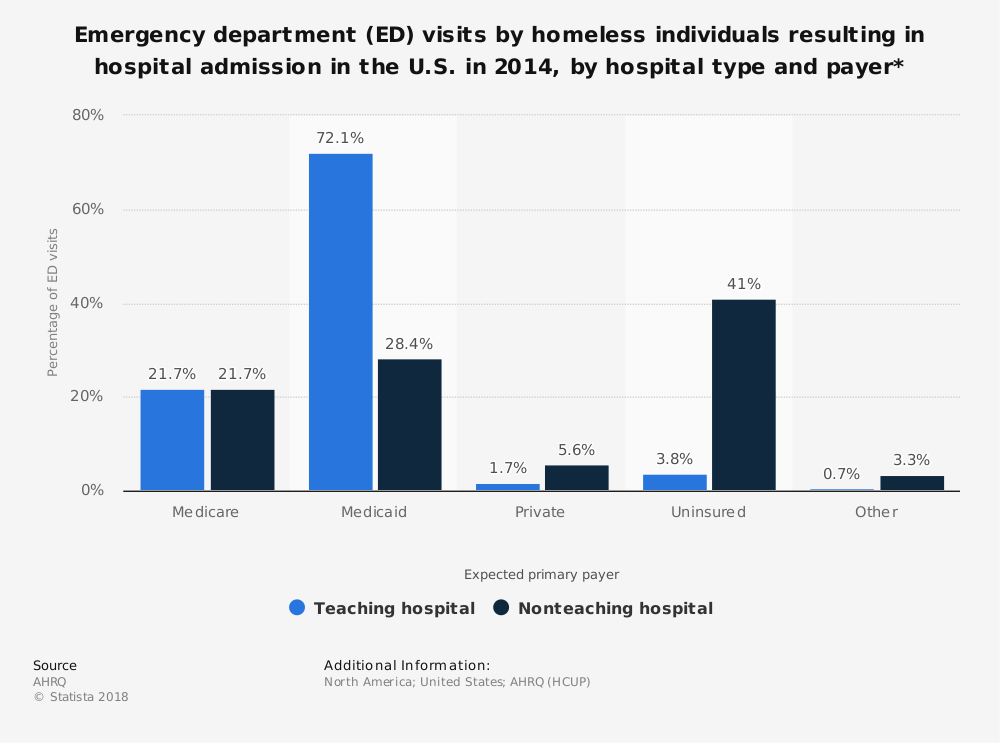 Statistic: Emergency department (ED) visits by homeless individuals resulting in hospital admission in the U.S. in 2014, by hospital type and payer* | Statista