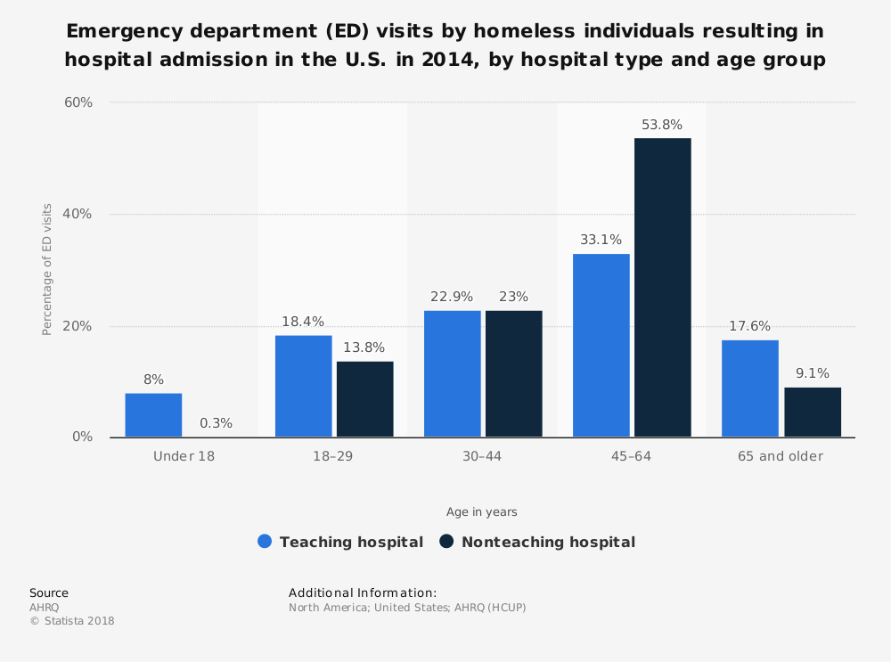 Statistic: Emergency department (ED) visits by homeless individuals resulting in hospital admission in the U.S. in 2014, by hospital type and age group | Statista