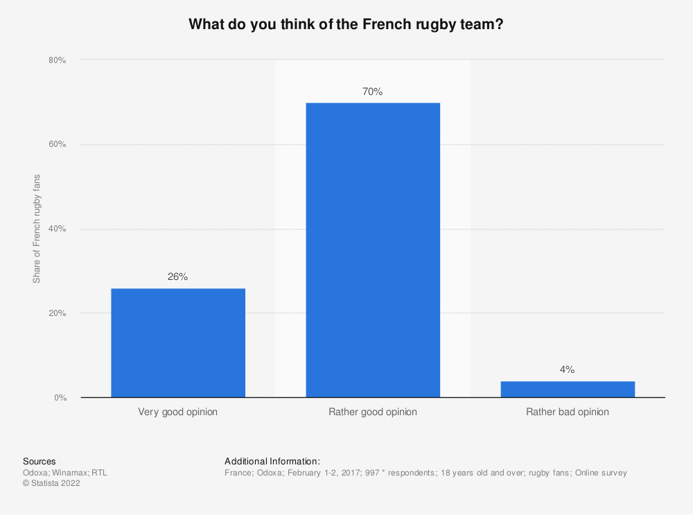 Statistic: What do you think of the French rugby team? | Statista