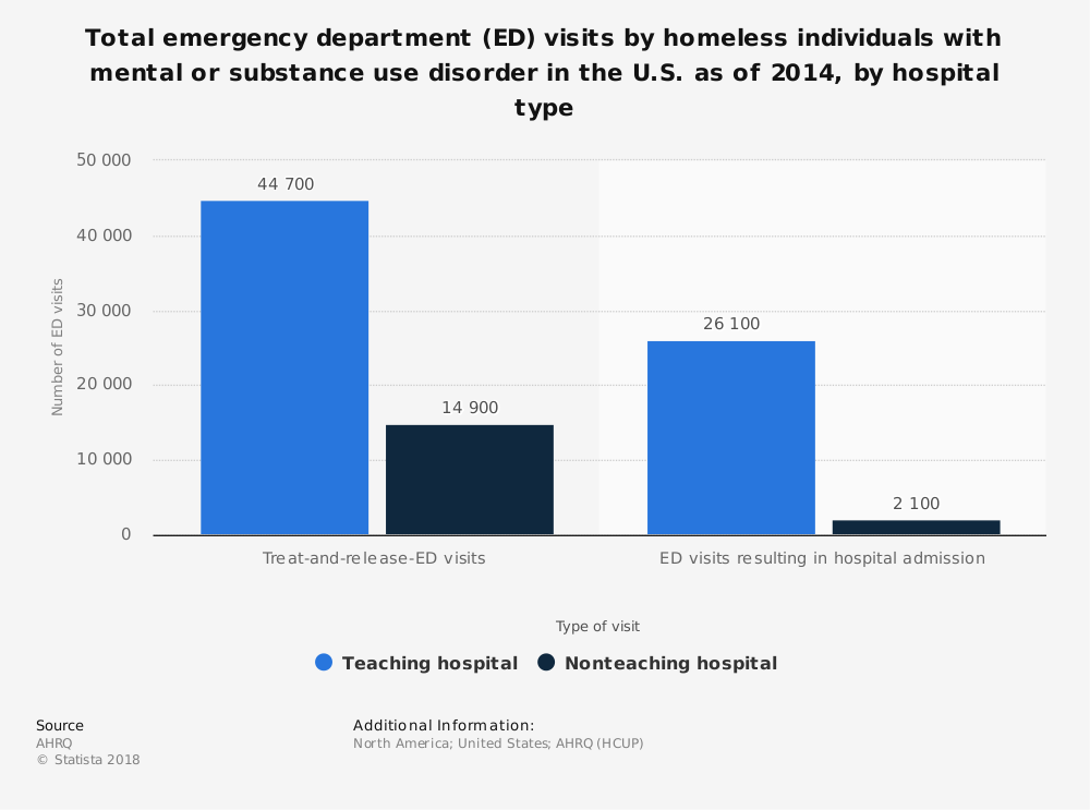 Statistic: Total emergency department (ED) visits by homeless individuals with mental or substance use disorder in the U.S. as of 2014, by hospital type | Statista