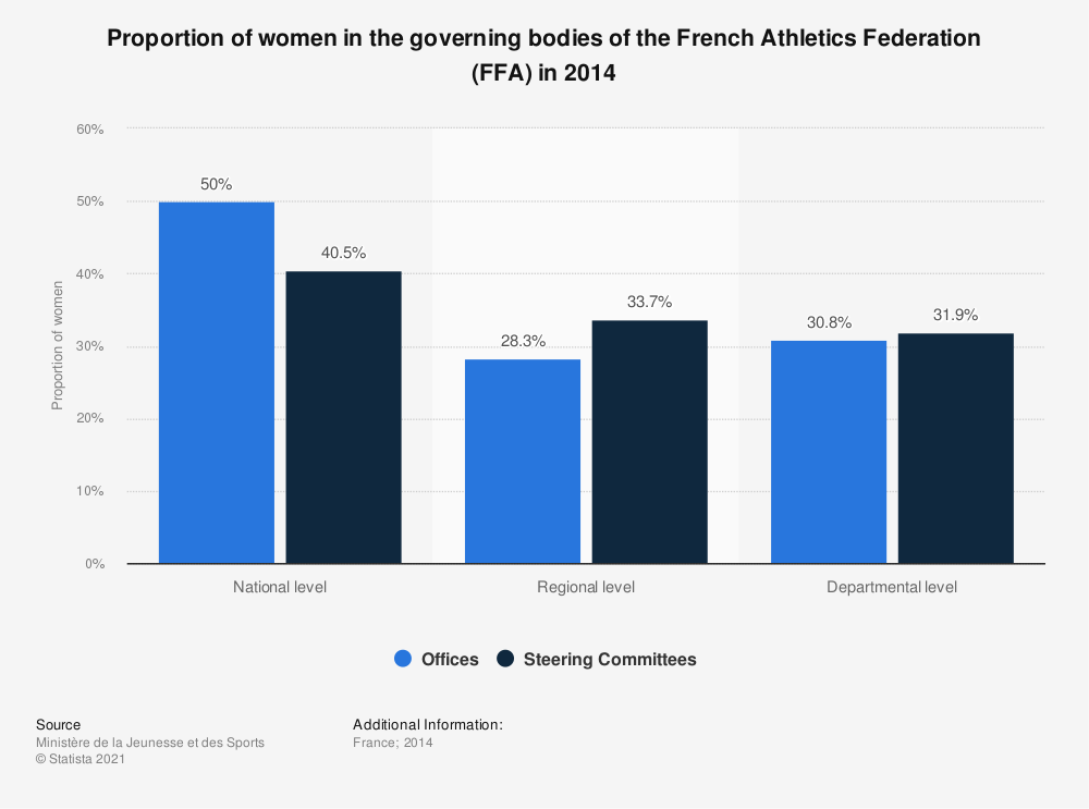 Statistic: Proportion of women in the governing bodies of the French Athletics Federation (FFA) in 2014 | Statista