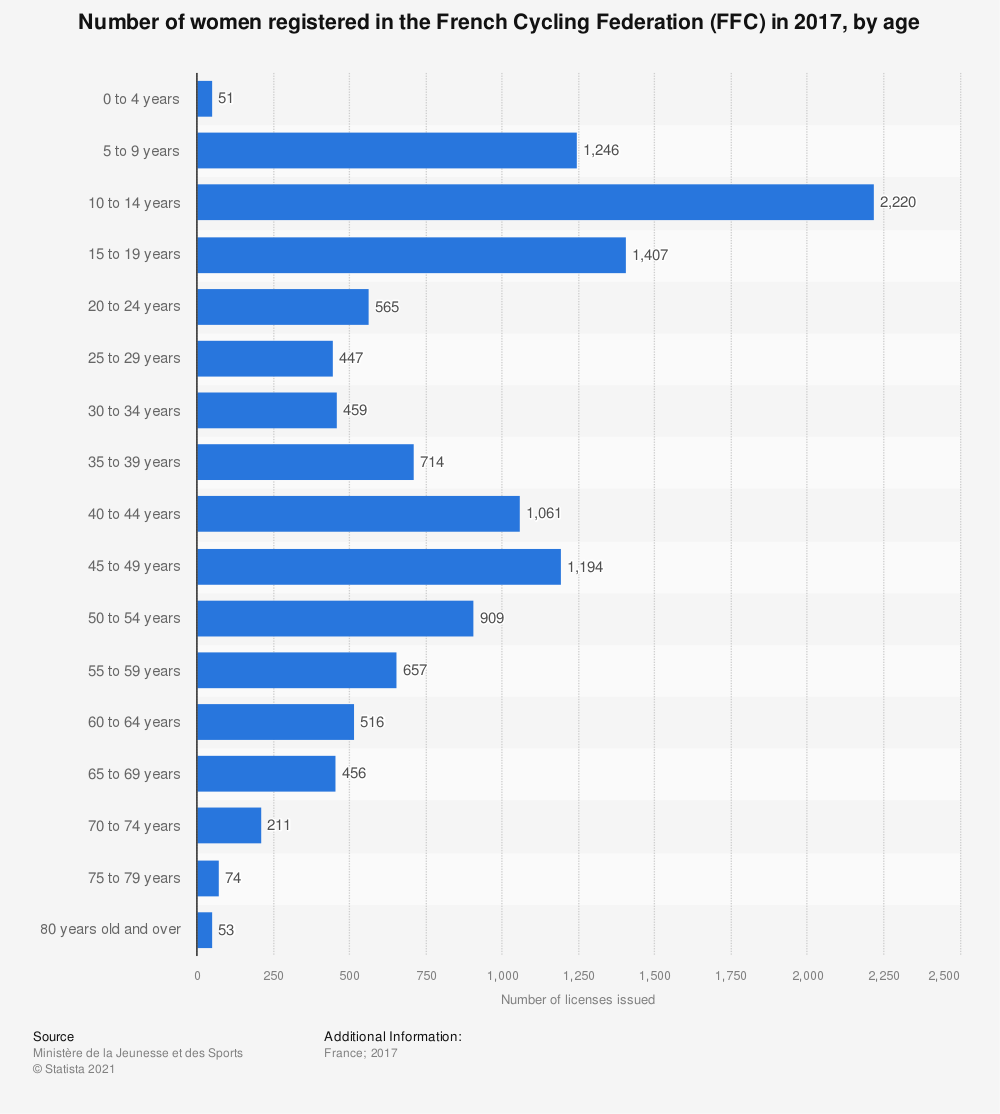 Statistic: Number of women registered in the French Cycling Federation (FFC) in 2017, by age  | Statista