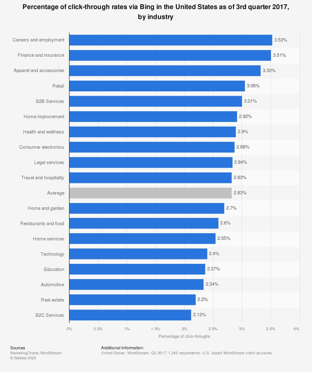 Statistic: Percentage of click-through rates via Bing in the United States as of 3rd quarter 2017, by industry | Statista