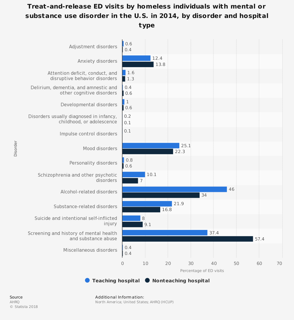 Statistic: Treat-and-release ED visits by homeless individuals with mental or substance use disorder in the U.S. in 2014, by disorder and hospital type | Statista