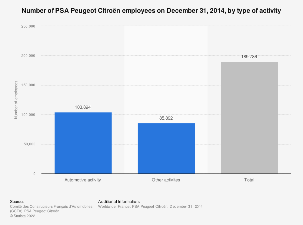 Statistic: Number of PSA Peugeot Citroën employees on December 31, 2014, by type of activity | Statista
