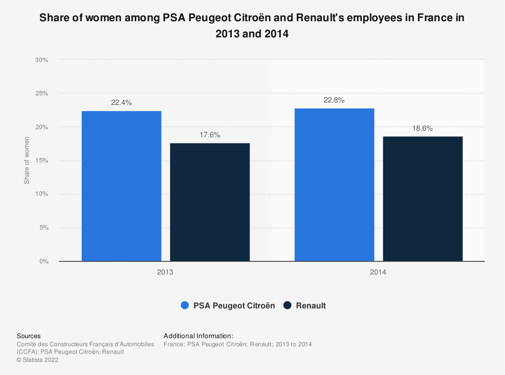 Statistic: Share of women among PSA Peugeot Citroën and Renault employees in France in 2013 and 2014 | Statista