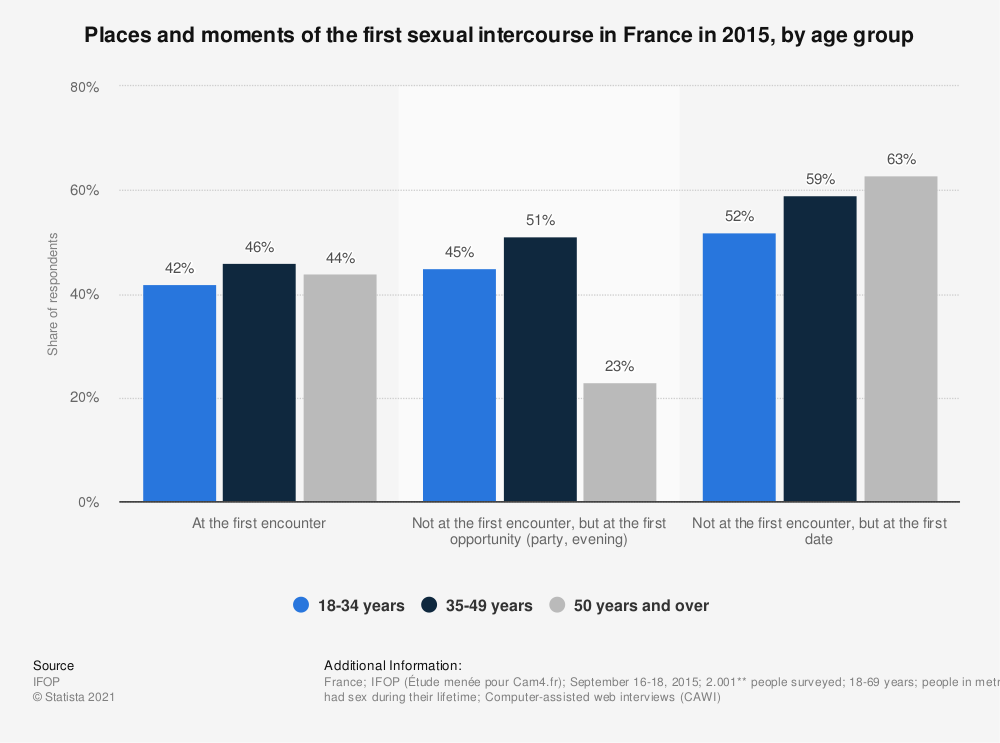 Statistic: Places and moments of first sexual intercourse with a person in France in 2015, by age group | Statista