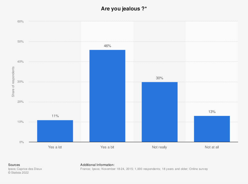 Statistic: Are you jealous ?* | Statista