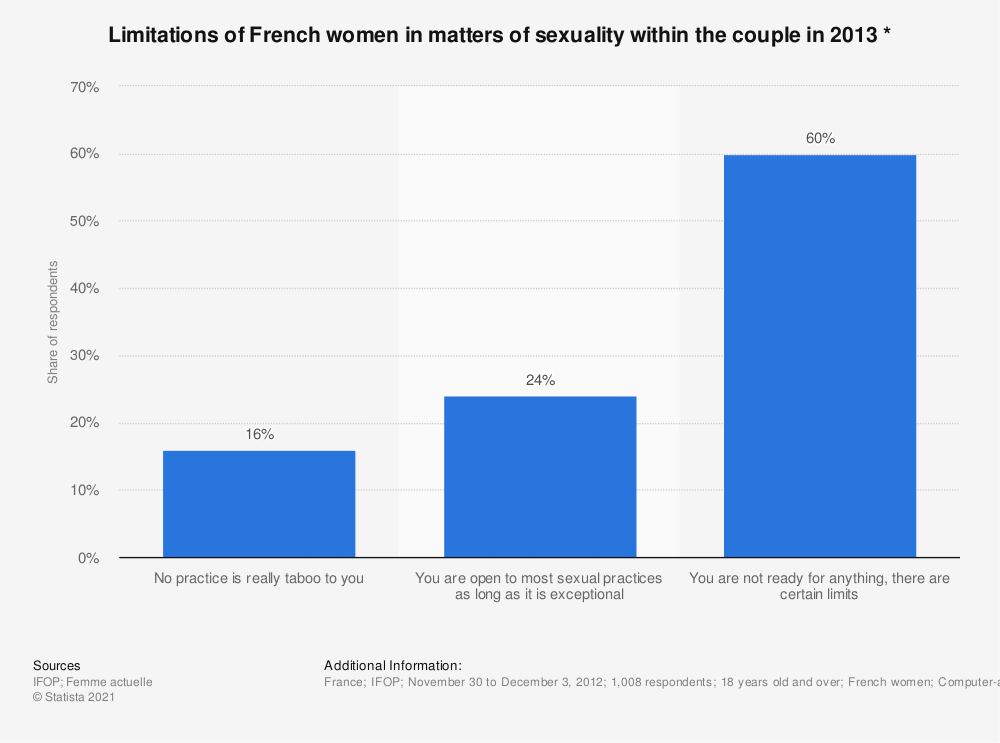 Statistic: Limitations of French women in matters of sexuality within the couple in 2013 * | Statista