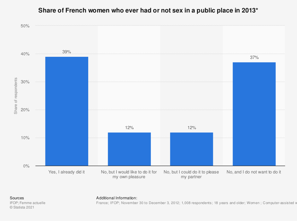 Statistic: Share of French women who ever had or not sex in a public place in 2013* | Statista
