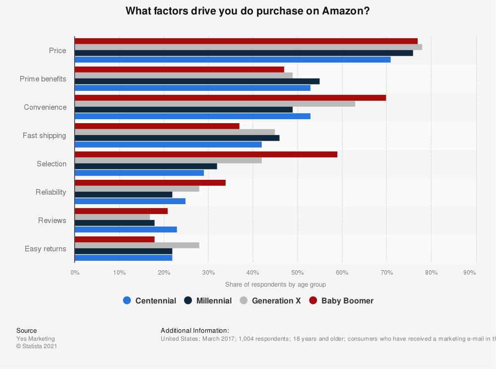 Statistic: What factors drive you do purchase on Amazon?   Statista