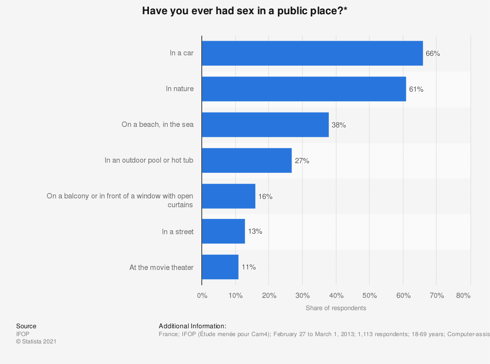 Statistic: Have you ever had sex in a public place?* | Statista