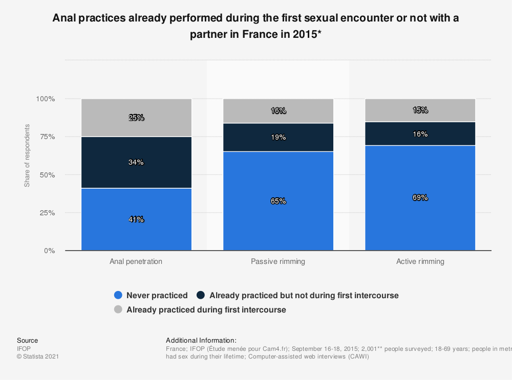 Statistic: Anal practices already performed during the first sexual encounter or not with a partner in France in 2015* | Statista