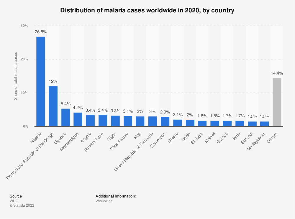 Statistic: Distribution of malaria cases worldwide in 2018, by country | Statista