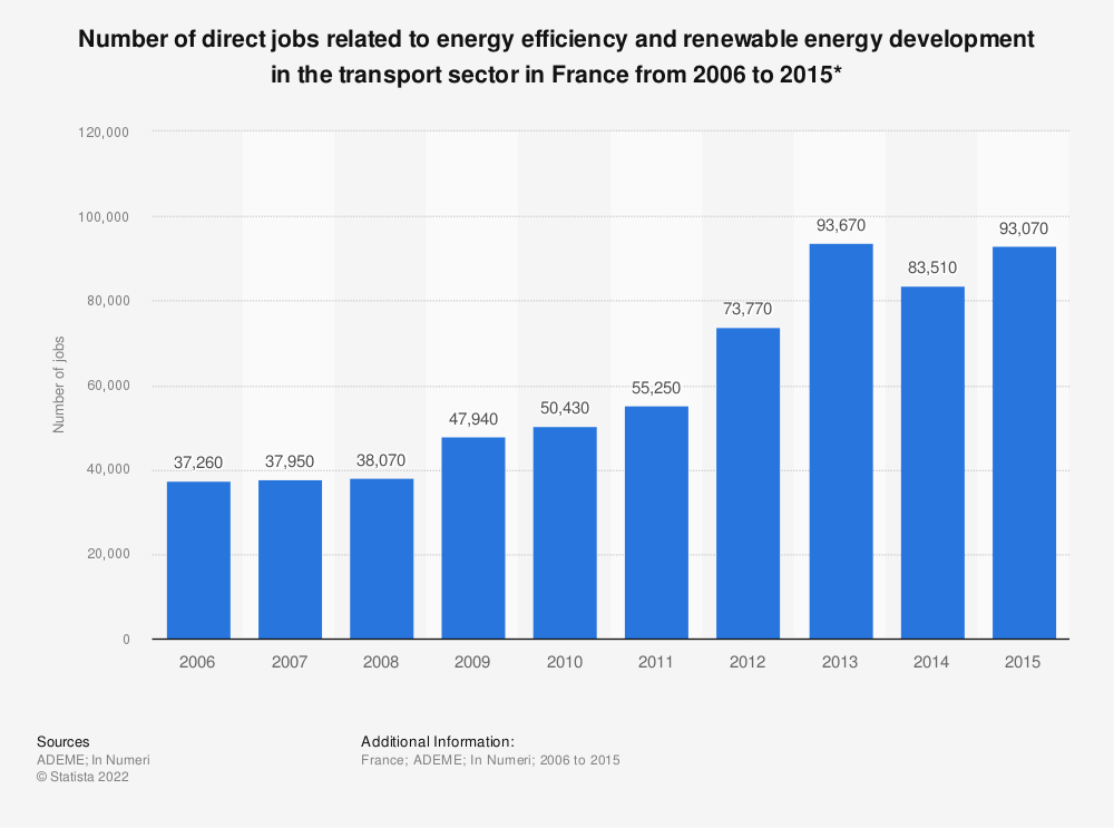 Statistic: Number of direct jobs related to energy efficiency and renewable energy development in the transport sector in France from 2006 to 2015* | Statista