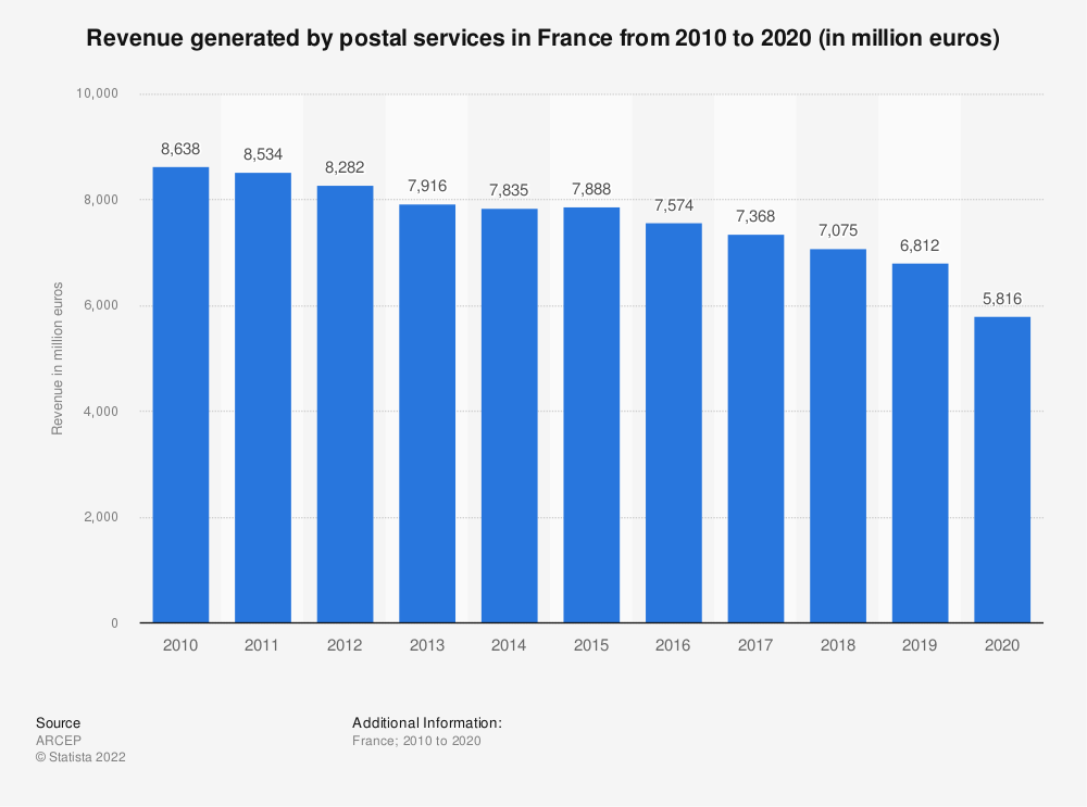 Statistic: Amount of revenue generated by the sending of letters sent abroad from France from 2010 to 2016 (in million euros excluding taxes) | Statista
